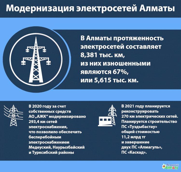 Модернизация электрических сетей в Алматы