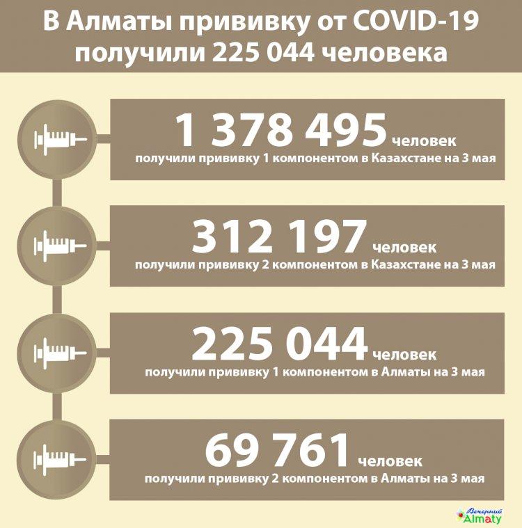 В Алматы прививку от COVID-19 получили 225 044 человека