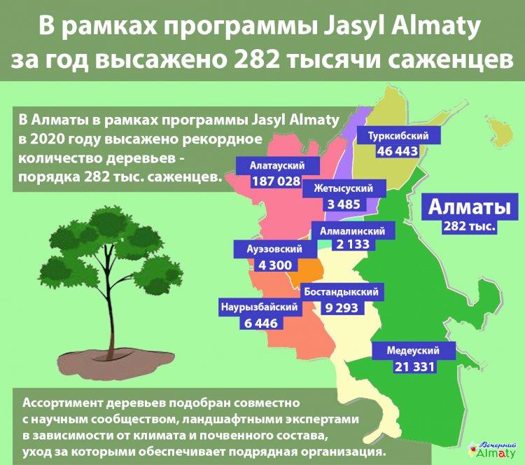 В рамках программы Jasyl Almaty за год высажено 282 тысячи саженцев