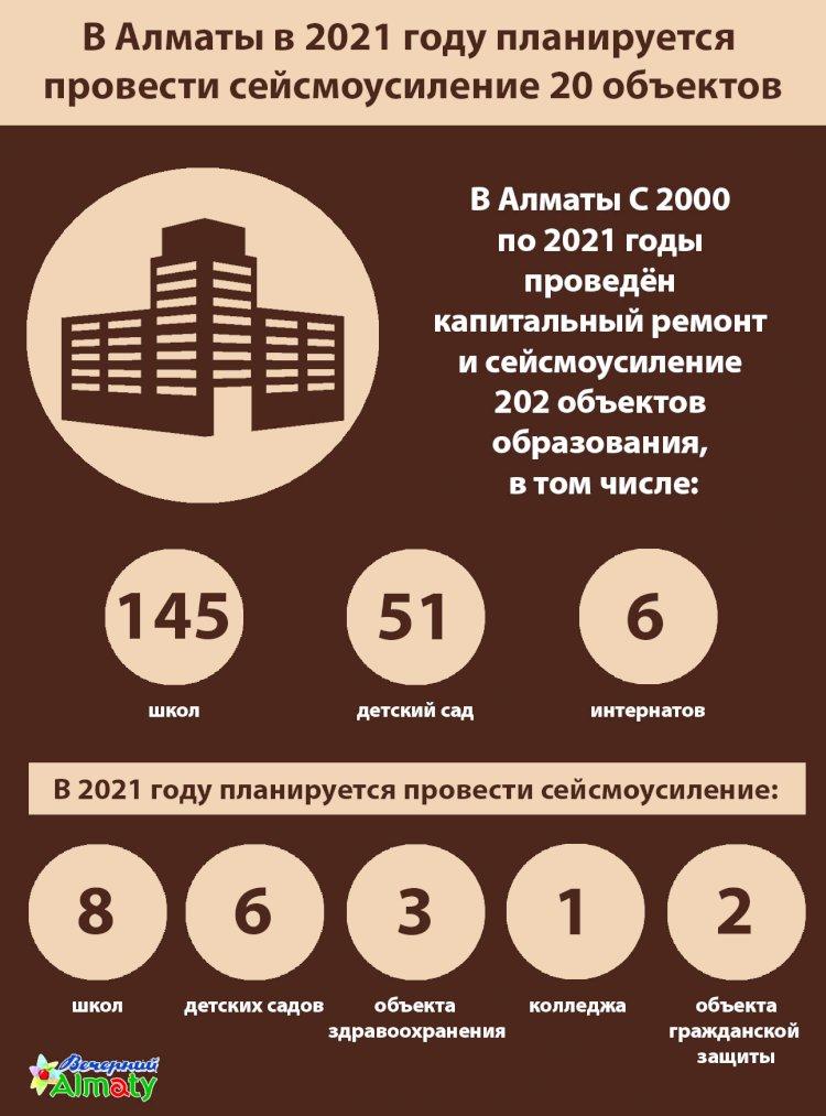В Алматы в 2021 году планируется  провести сейсмоусиление 20 объектов