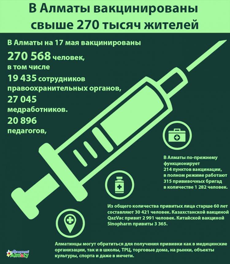 В Алматы вакцинированы свыше 270 тысяч жителей