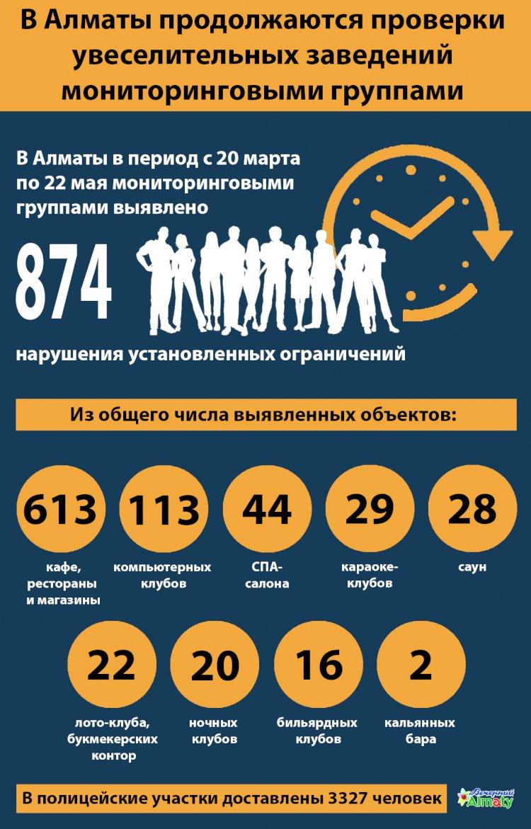 В Алматы продолжаются проверки  увеселительных заведений  мониторинговыми группами
