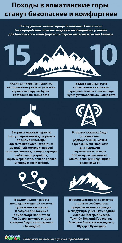 В горах близ Алматы построят 15 хижин с тревожными кнопками для туристов