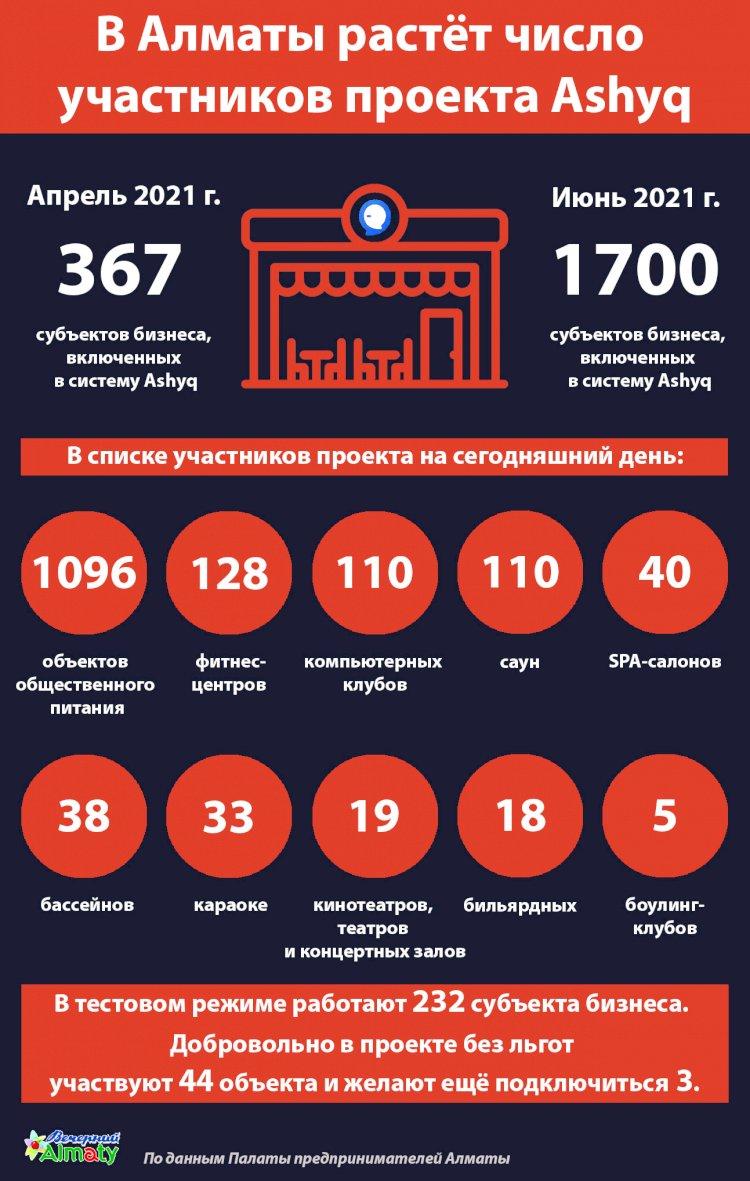В Алматы растёт число  участников проекта Ashyq