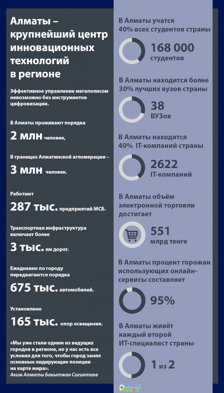 О развитии цифровизаци в Алматы