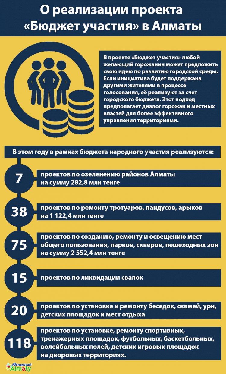 О реализации проекта  «Бюджет участия» в Алматы