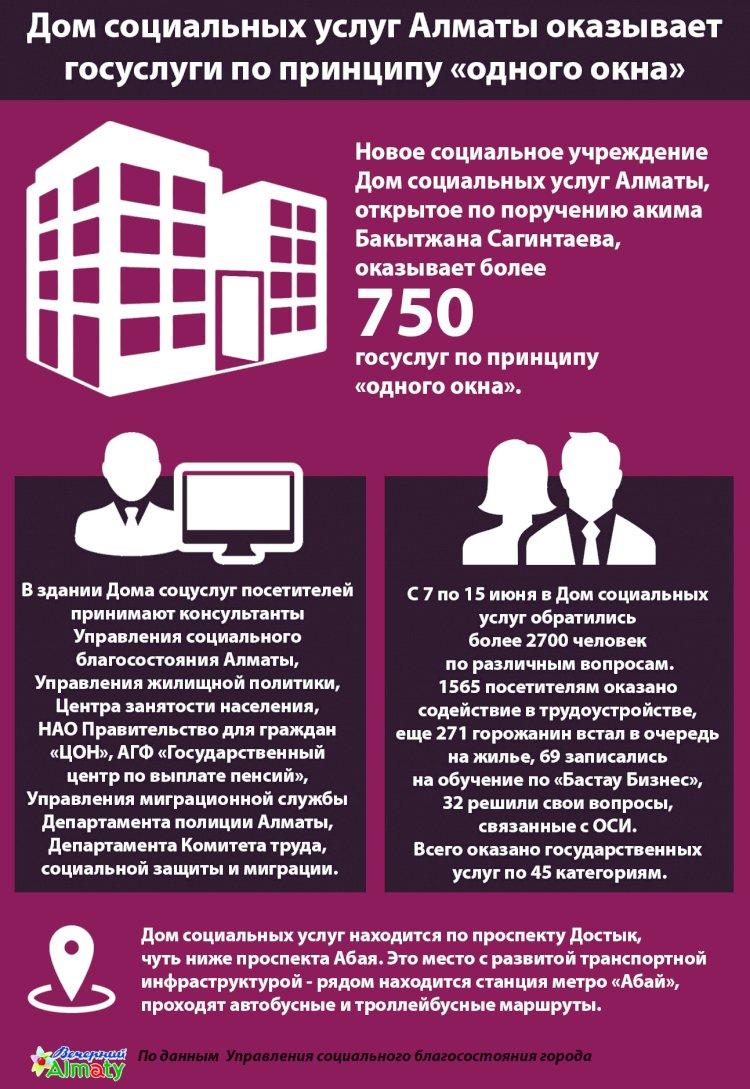 Дом социальных услуг Алматы оказывает госуслуги по принципу «одного окна»