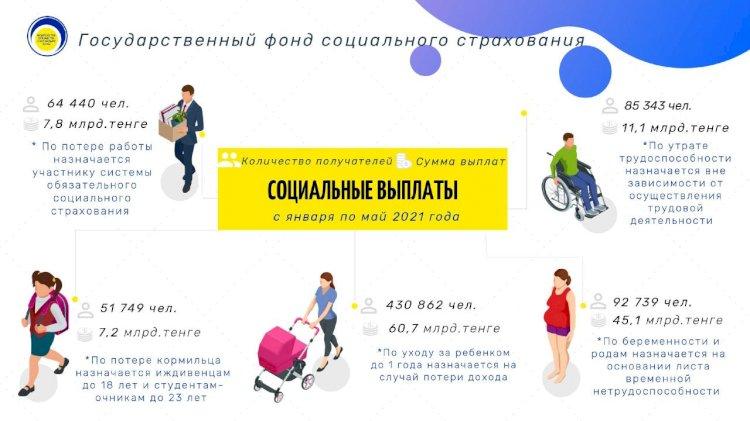 Около 132 млрд тенге из госфонда соцстрахования получили казахстанцы