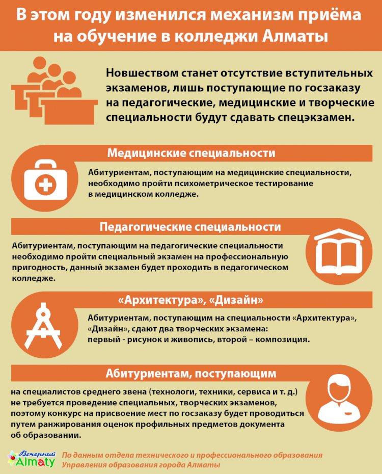 В этом году изменился механизм приёма  на обучение в колледжи Алматы