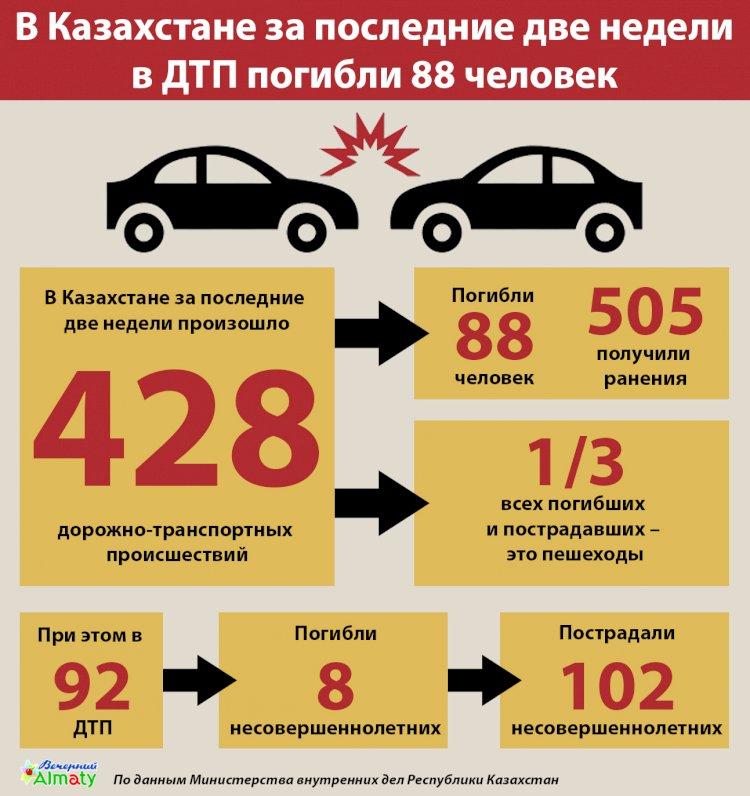 В Казахстане за последние две недели в ДТП погибли 88 человек