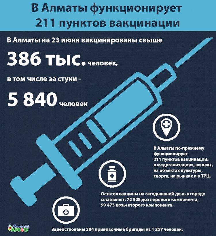 В Алматы по состоянию на 23 июня вакцинированы свыше 386 тысяч человек