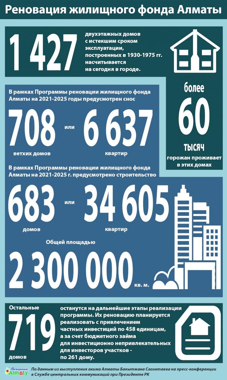 Реновация жилищного фонда Алматы