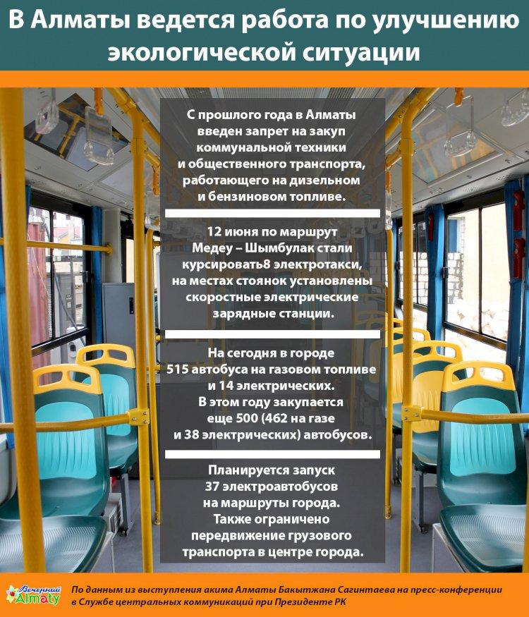 В Алматы ведется работа по улучшению экологической ситуации