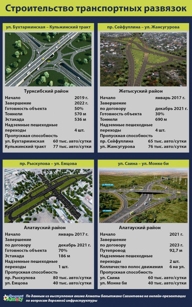 Строительство транспортных развязок в Алматы