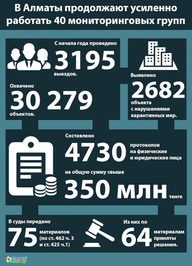 В Алматы продолжают усиленно работать 40 мониторинговых групп