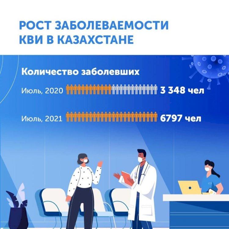 Количество заболевших КВИ в Казахстане