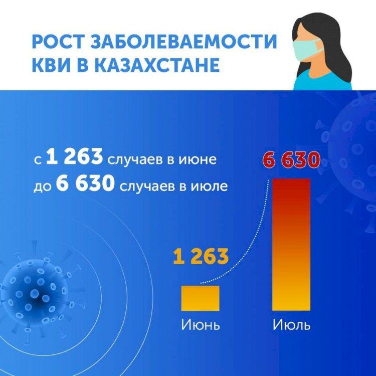 Рост заболеваемости КВИ в летний период в Казахстане