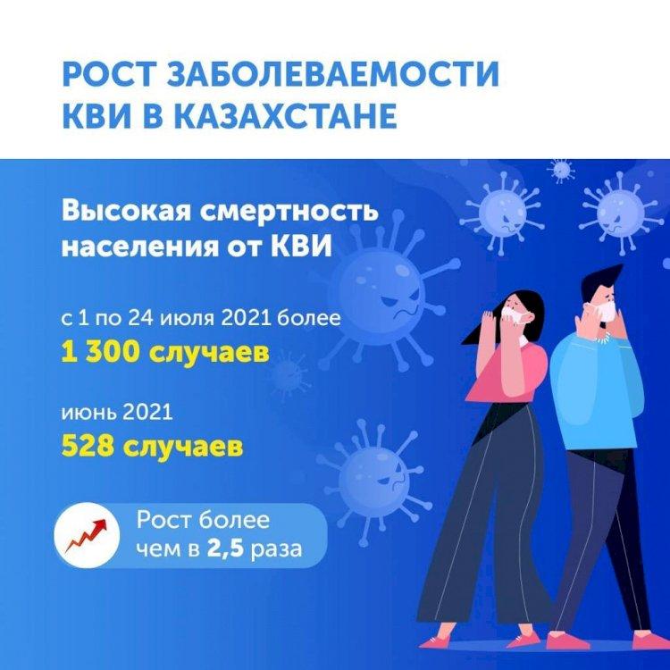 Высокая смертность от КВИ в Казахстане