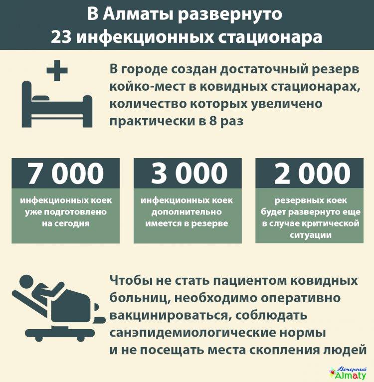 В Алматы создан достаточный резерв  койко-мест в ковидных стационарах