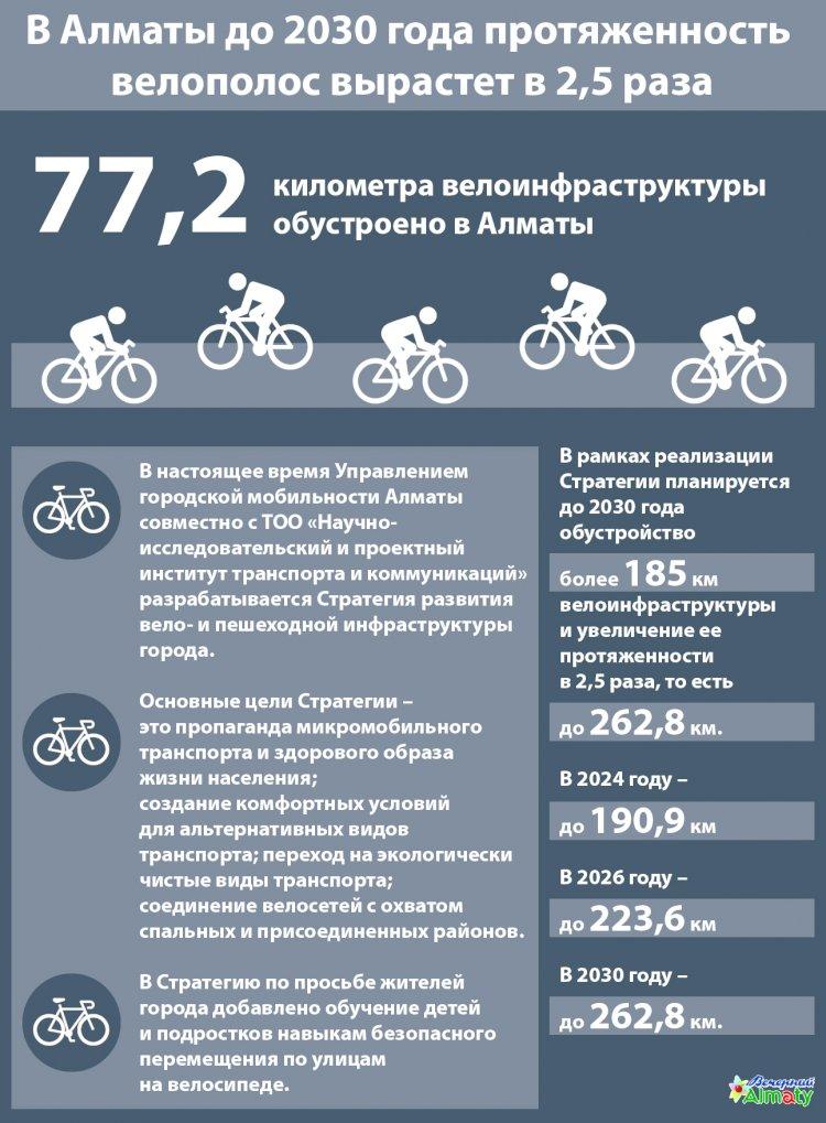 В 2,5 раза вырастет протяженность велополос в Алматы