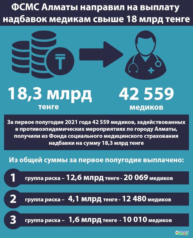 ФСМС Алматы направил на выплату надбавок медикам свыше 18 млрд тенге