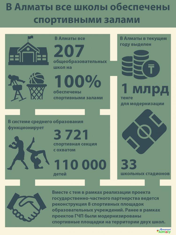 В Алматы все школы обеспечены спортивными залами