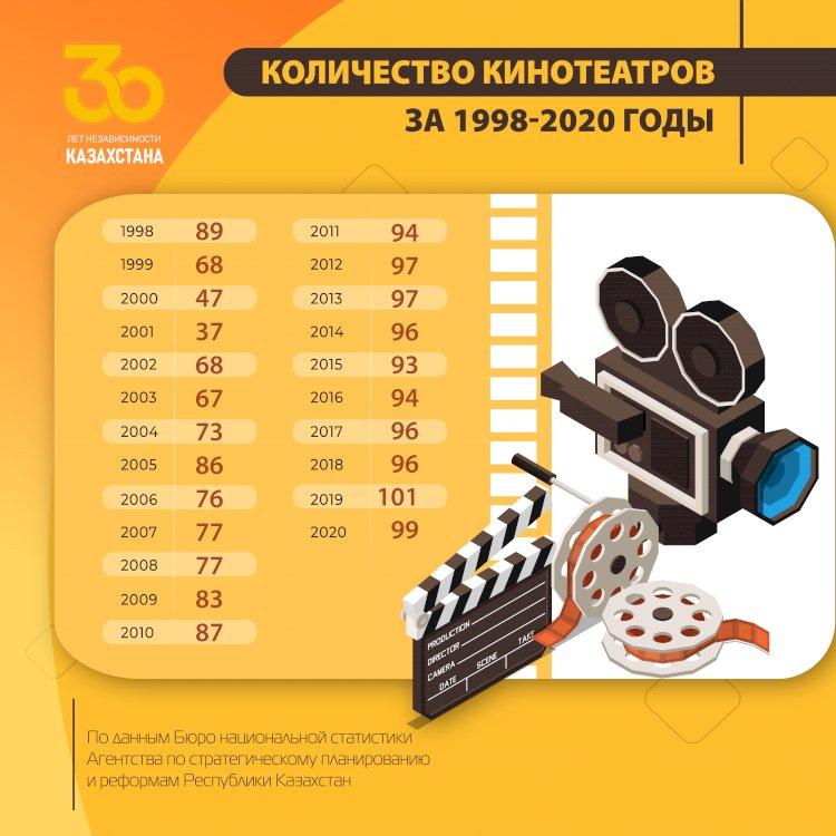 Как менялось количество кинотеатров в стране в период с 1998 по 2020 годы