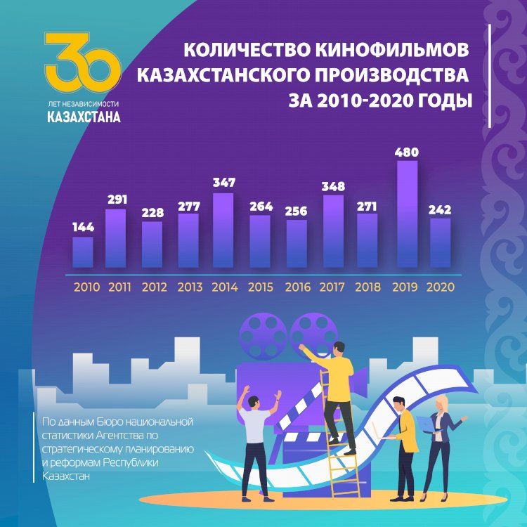 Рост количества кинофильмов казахстанского производства за 2010-2020 годы