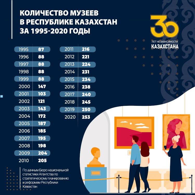 Рост количества музеев в Республике Казахстан с 1995 по 2020 годы