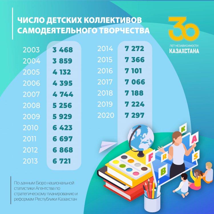 Число детских коллективов самодеятельного творчества с 2003 по 2020 годы